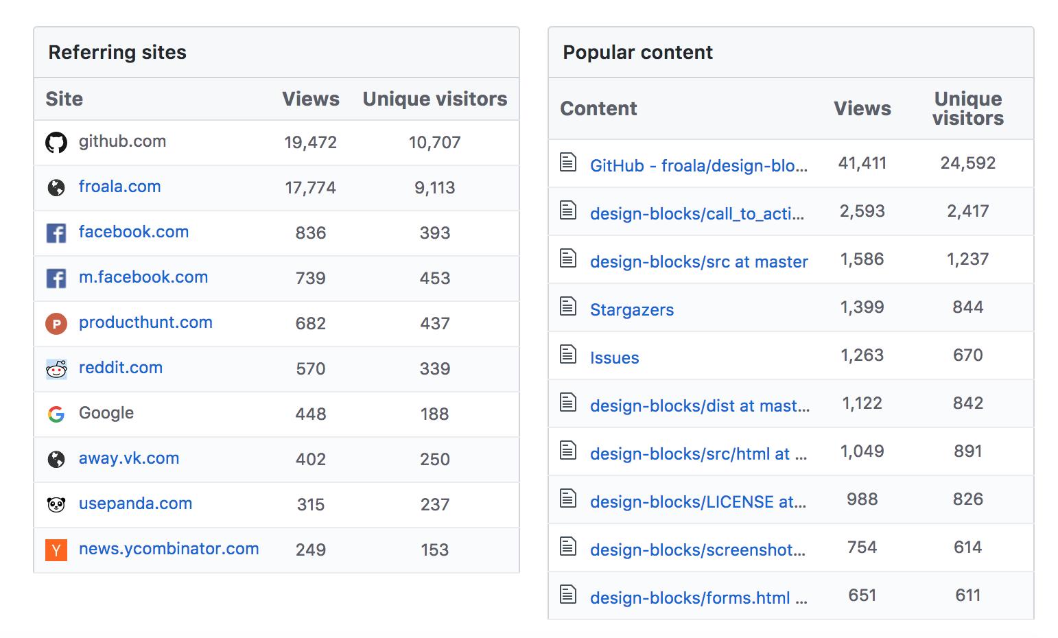 GitHub analytics for the Froala Design Blocks
