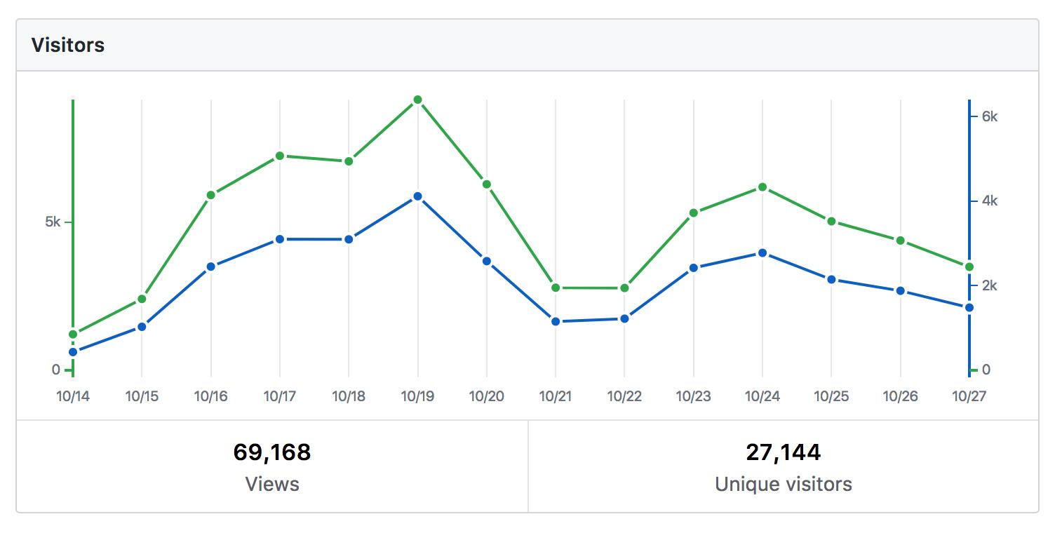 Froala Design Blocks GitHub traffic