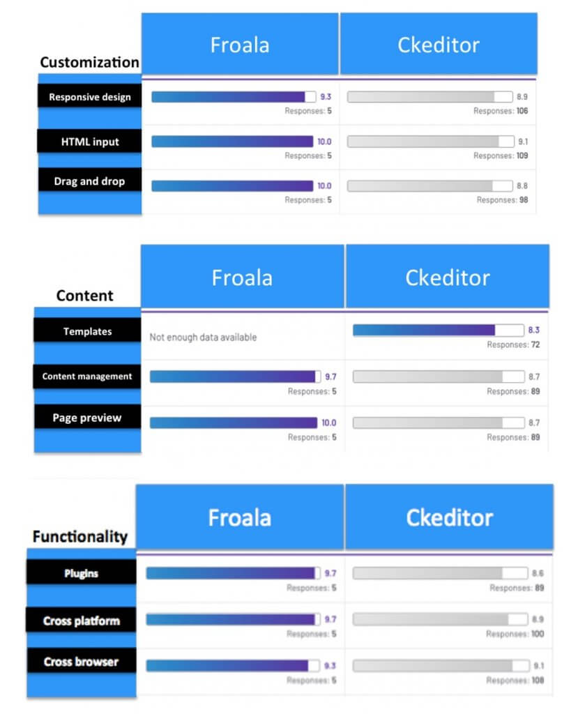 Customization, Content and functionality. Froala vs Ckeditor